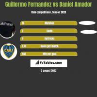 Guillermo Fernandez vs Daniel Amador h2h player stats