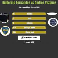 Guillermo Fernandez vs Andres Vazquez h2h player stats