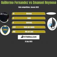 Guillermo Fernandez vs Emanuel Reynoso h2h player stats