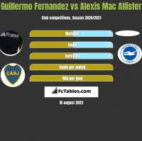 Guillermo Fernandez vs Alexis Mac Allister h2h player stats