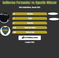 Guillermo Fernandez vs Agustin MAnzur h2h player stats