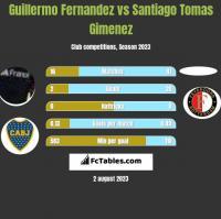Guillermo Fernandez vs Santiago Tomas Gimenez h2h player stats