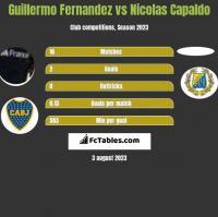 Guillermo Fernandez vs Nicolas Capaldo h2h player stats