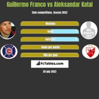 Guillermo Franco vs Aleksandar Katai h2h player stats
