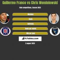 Guillermo Franco vs Chris Wondolowski h2h player stats