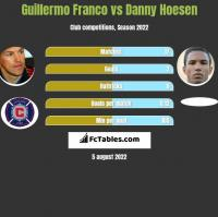 Guillermo Franco vs Danny Hoesen h2h player stats