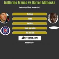 Guillermo Franco vs Darren Mattocks h2h player stats
