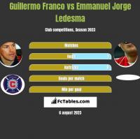 Guillermo Franco vs Emmanuel Jorge Ledesma h2h player stats