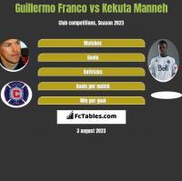Guillermo Franco vs Kekuta Manneh h2h player stats