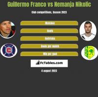 Guillermo Franco vs Nemanja Nikolic h2h player stats