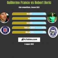 Guillermo Franco vs Robert Beric h2h player stats