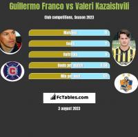 Guillermo Franco vs Valeri Kazaishvili h2h player stats