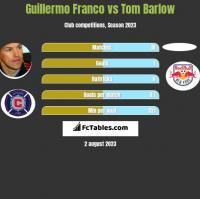 Guillermo Franco vs Tom Barlow h2h player stats