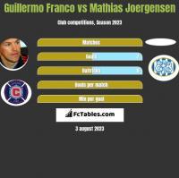 Guillermo Franco vs Mathias Joergensen h2h player stats