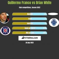 Guillermo Franco vs Brian White h2h player stats