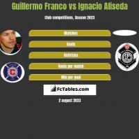 Guillermo Franco vs Ignacio Aliseda h2h player stats