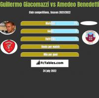 Guillermo Giacomazzi vs Amedeo Benedetti h2h player stats