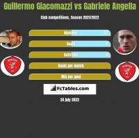 Guillermo Giacomazzi vs Gabriele Angella h2h player stats