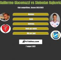 Guillermo Giacomazzi vs Slobodan Rajkovic h2h player stats