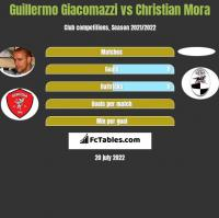 Guillermo Giacomazzi vs Christian Mora h2h player stats