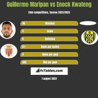 Guillermo Maripan vs Enock Kwateng h2h player stats