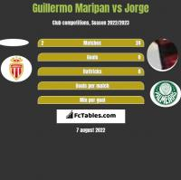 Guillermo Maripan vs Jorge h2h player stats