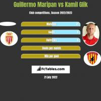 Guillermo Maripan vs Kamil Glik h2h player stats