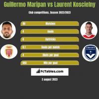 Guillermo Maripan vs Laurent Koscielny h2h player stats