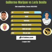 Guillermo Maripan vs Loris Benito h2h player stats