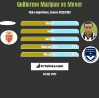 Guillermo Maripan vs Mexer h2h player stats