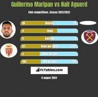 Guillermo Maripan vs Naif Aguerd h2h player stats