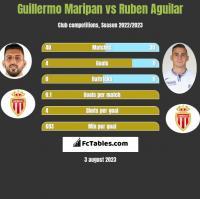 Guillermo Maripan vs Ruben Aguilar h2h player stats