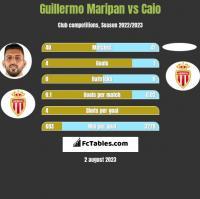 Guillermo Maripan vs Caio h2h player stats