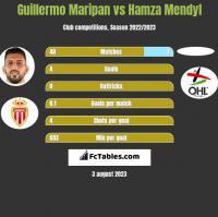 Guillermo Maripan vs Hamza Mendyl h2h player stats