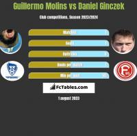 Guillermo Molins vs Daniel Ginczek h2h player stats