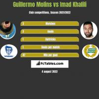 Guillermo Molins vs Imad Khalili h2h player stats