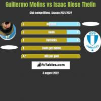Guillermo Molins vs Isaac Kiese Thelin h2h player stats