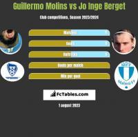 Guillermo Molins vs Jo Inge Berget h2h player stats