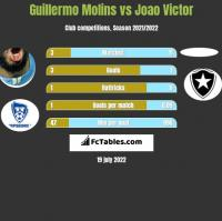 Guillermo Molins vs Joao Victor h2h player stats