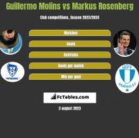 Guillermo Molins vs Markus Rosenberg h2h player stats