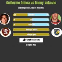 Guillermo Ochoa vs Danny Vukovic h2h player stats