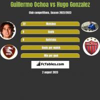 Guillermo Ochoa vs Hugo Gonzalez h2h player stats