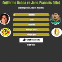 Guillermo Ochoa vs Jean-Francois Gillet h2h player stats