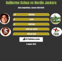 Guillermo Ochoa vs Nordin Jackers h2h player stats