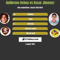 Guillermo Ochoa vs Oscar Jimenez h2h player stats