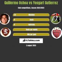 Guillermo Ochoa vs Yosgart Gutierrez h2h player stats