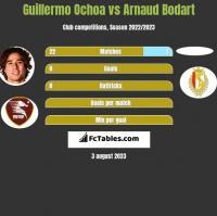 Guillermo Ochoa vs Arnaud Bodart h2h player stats