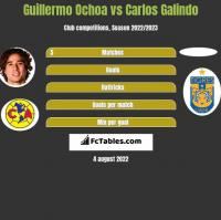 Guillermo Ochoa vs Carlos Galindo h2h player stats