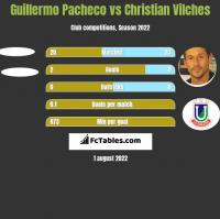 Guillermo Pacheco vs Christian Vilches h2h player stats