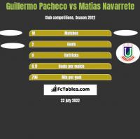 Guillermo Pacheco vs Matias Navarrete h2h player stats